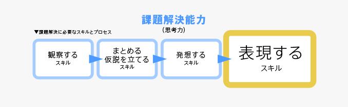 課題解決に必要な4つのプロセスとスキル